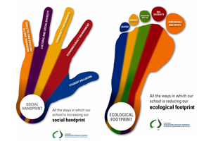 Ecological Footprint and Social Handprint - Australian Sustainable Schools Initiative