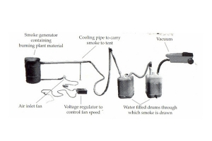 Diagram showing the components to make smoke water, drawing smoke from the smoke generator through water drums.