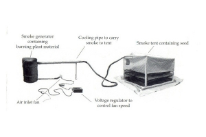 Diagram showing the components of a typical smoke tent, including the cooling pipe to carry smoke to the tent from the smoke generator and the fan, fitted with a voltage regulator.